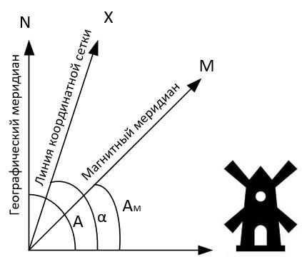 Зависимость между геодезическим и магнитным азимутом