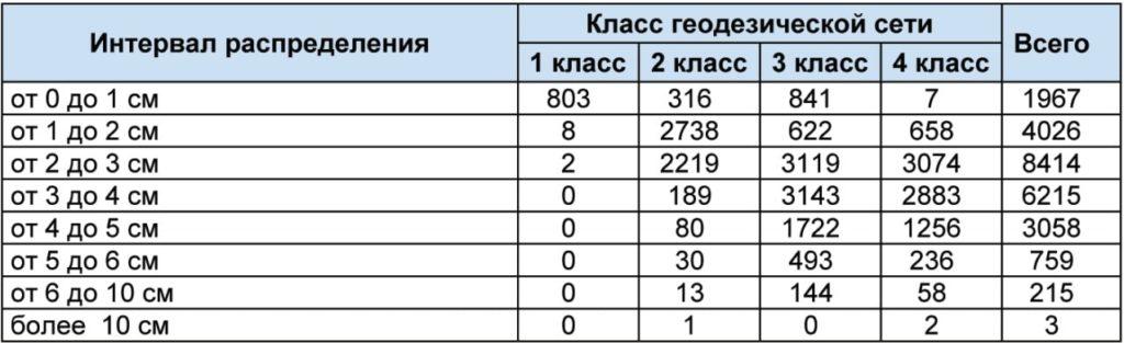 Распределение СКП определения координат пунктов ГГС.