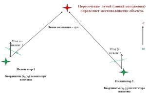 Угломерный метод определения местоположения